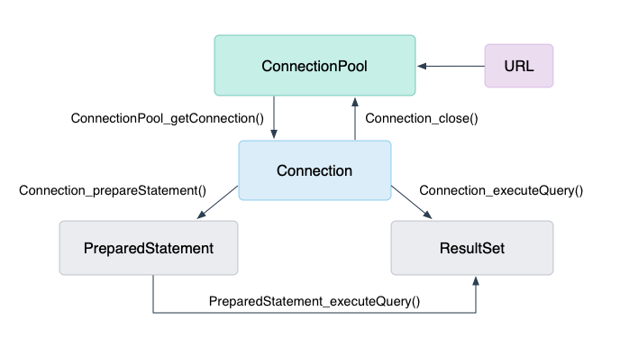 ConnectionPool.h File Reference